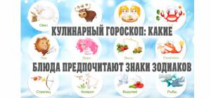 Кулинарный Гороскоп: Какие Блюда Предпочитают Знаки Зодиаков